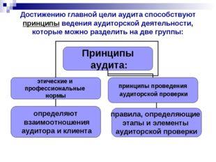 Достижению главной цели аудита способствуют принципы ведения аудиторской деят
