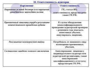 10. Ответственность аудиторов Нарушение Ответственность Нарушение условий до