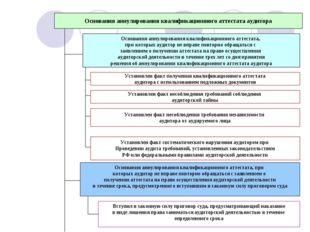 Основания аннулирования квалификационного аттестата аудитора Основания аннули