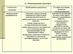 12. Лицензирование аудиторов Соискатель лицензииНеобходимые документыУслови