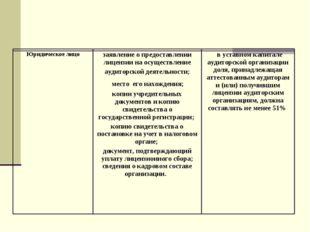 Юридическое лицозаявление о предоставлении лицензии на осуществление аудитор