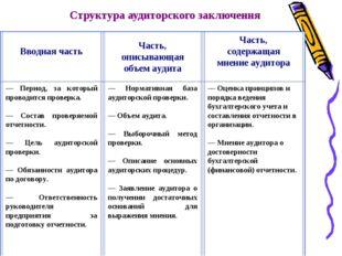 Структура аудиторского заключения