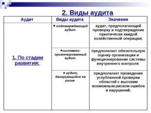 2. Виды аудита Аудит Виды аудита Значение 1. По стадии развития:  подтверж