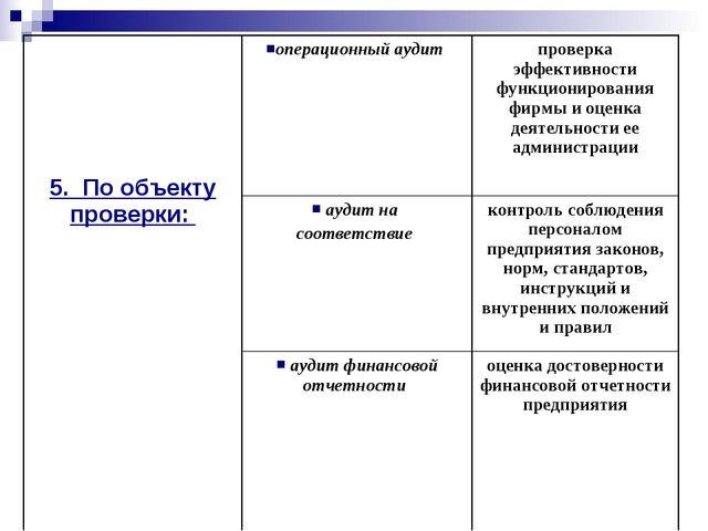 5. По объекту проверки: операционный аудит проверка эффективности функцион...