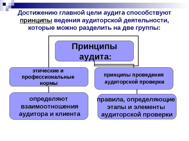 Достижению главной цели аудита способствуют принципы ведения аудиторской деят...