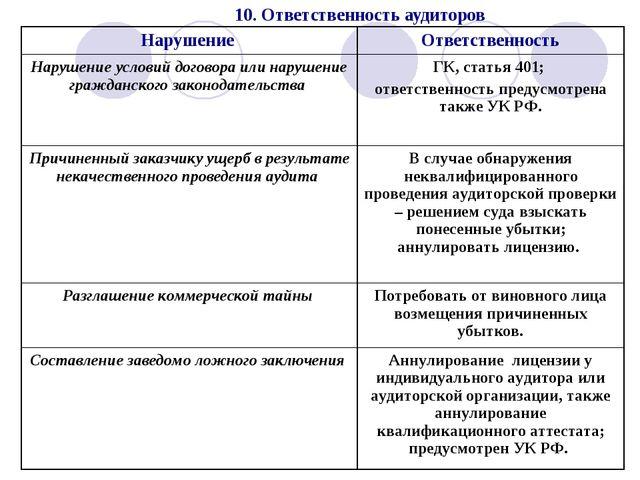 10. Ответственность аудиторов Нарушение Ответственность Нарушение условий до...