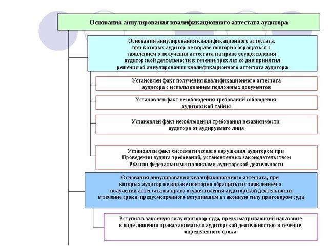 Основания аннулирования квалификационного аттестата аудитора Основания аннули...