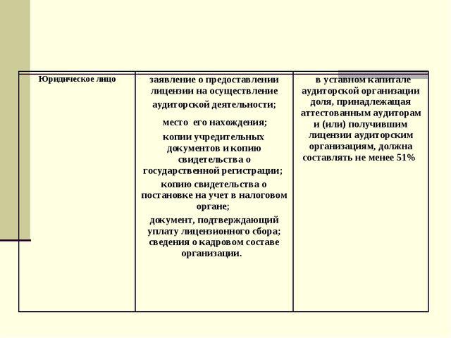 Юридическое лицозаявление о предоставлении лицензии на осуществление аудитор...