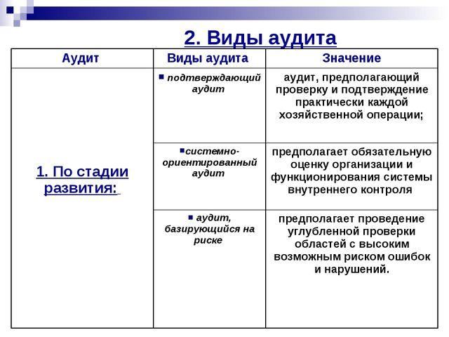 2. Виды аудита Аудит Виды аудита Значение 1. По стадии развития:  подтверж...