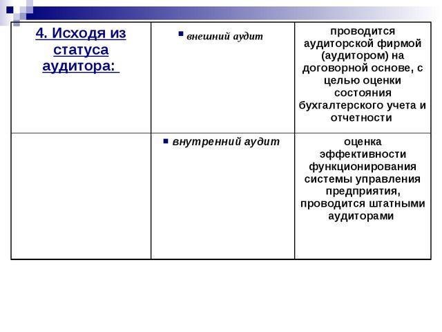 4. Исходя из статуса аудитора:  внешний аудит проводится аудиторской фирмой...