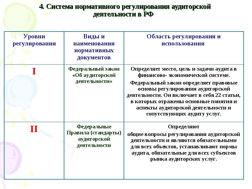 4. Система нормативного регулирования аудиторской деятельности в РФ Уровни ре...