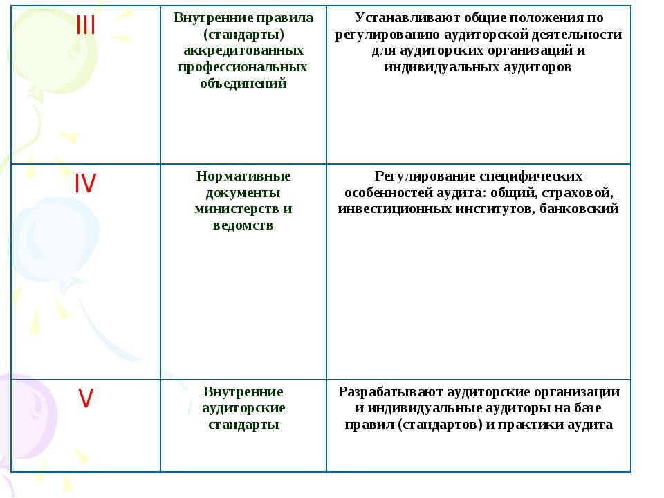III Внутренние правила (стандарты) аккредитованных профессиональных объедине...