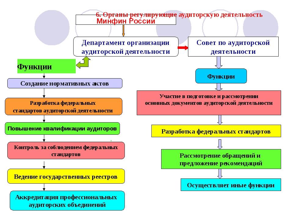 . Минфин России Департамент организации аудиторской деятельности Функции Соз...
