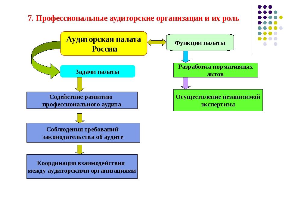 7. Профессиональные аудиторские организации и их роль Аудиторская палата Росс...