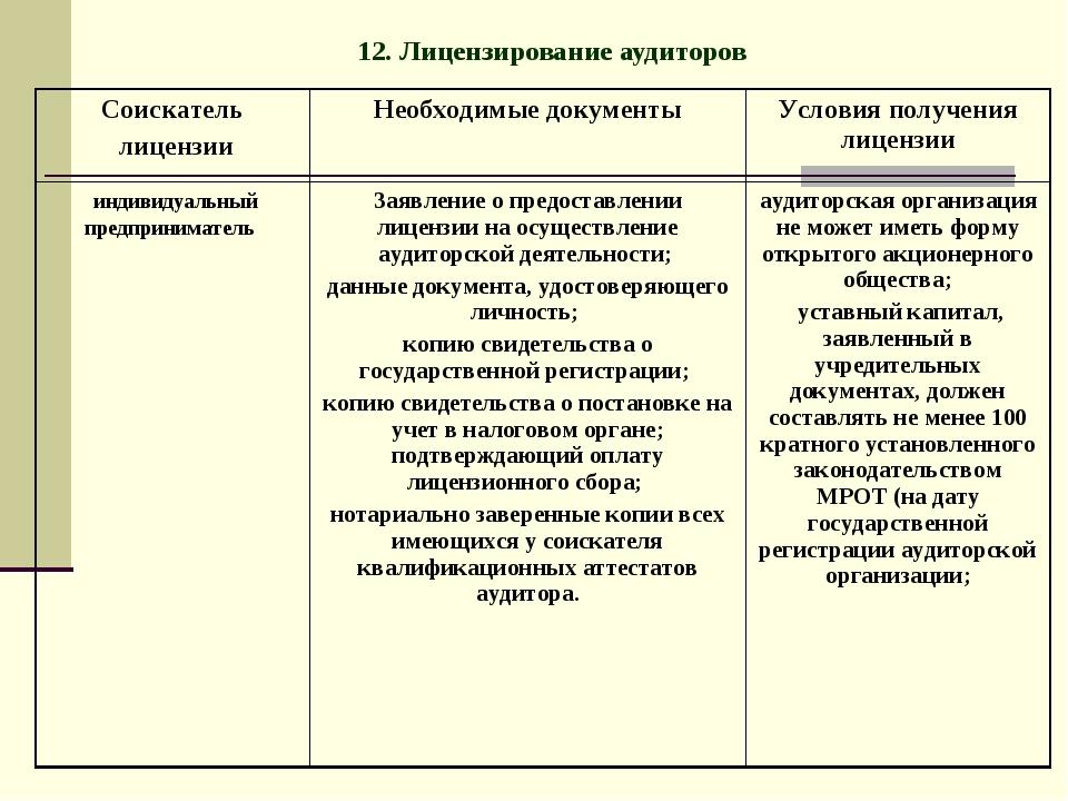 12. Лицензирование аудиторов Соискатель лицензииНеобходимые документыУслови...