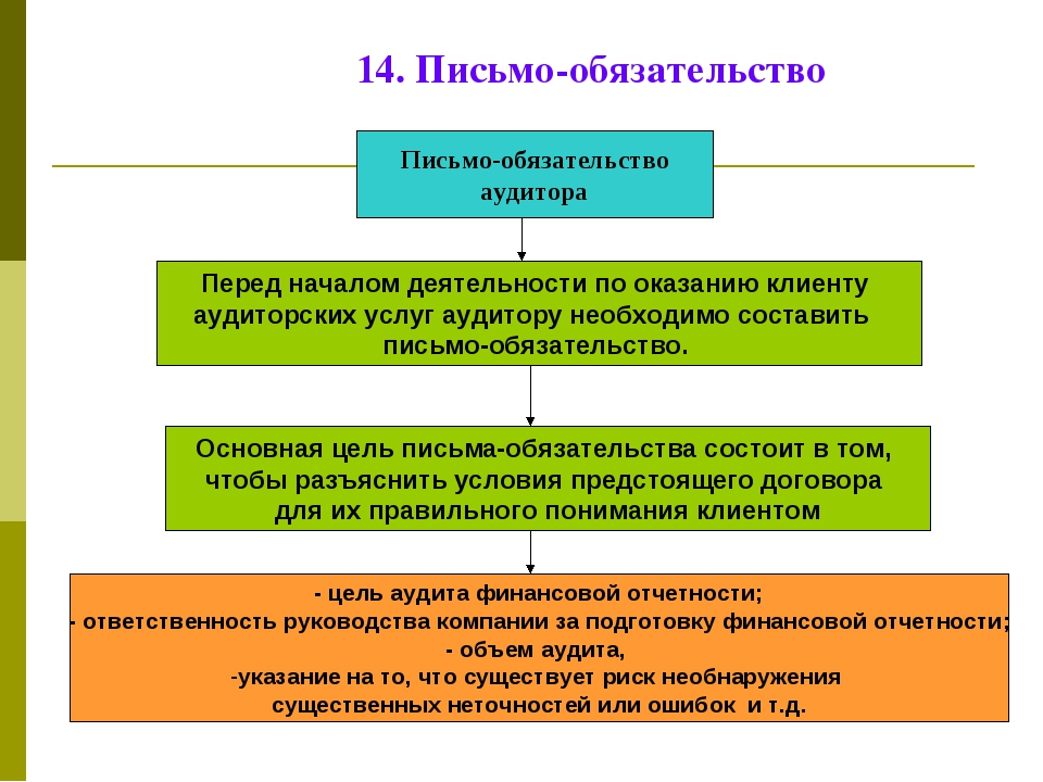14. Письмо-обязательство Письмо-обязательство аудитора Перед началом деятельн...