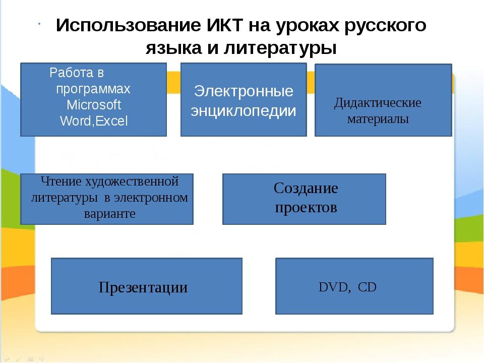 Создание проектов Использование ИКТ на уроках русского языка и литературы Ра...