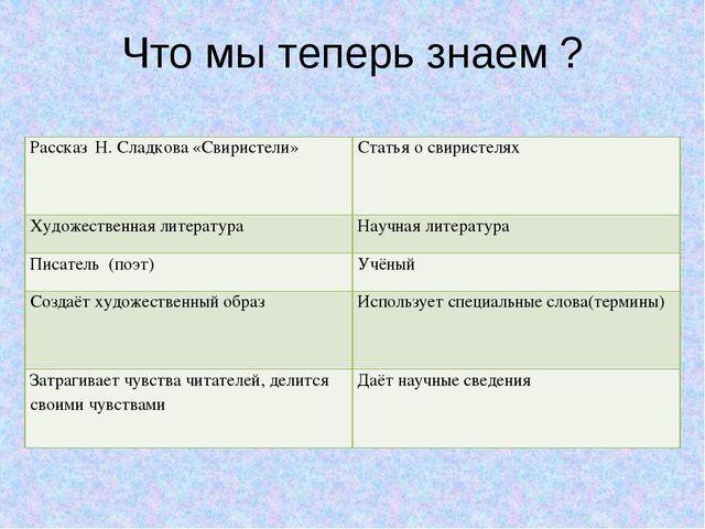 Что мы теперь знаем ? Рассказ Н. Сладкова «Свиристели» Статья о свиристелях Х...