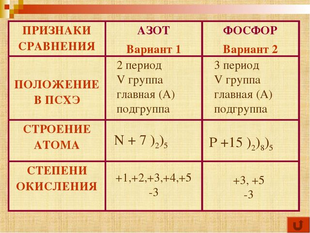 3 период V группа главная (А) подгруппа 2 период V группа главная (А) подгруп...