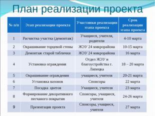 План реализации проекта № п/пЭтап реализации проектаУчастники реализации эт
