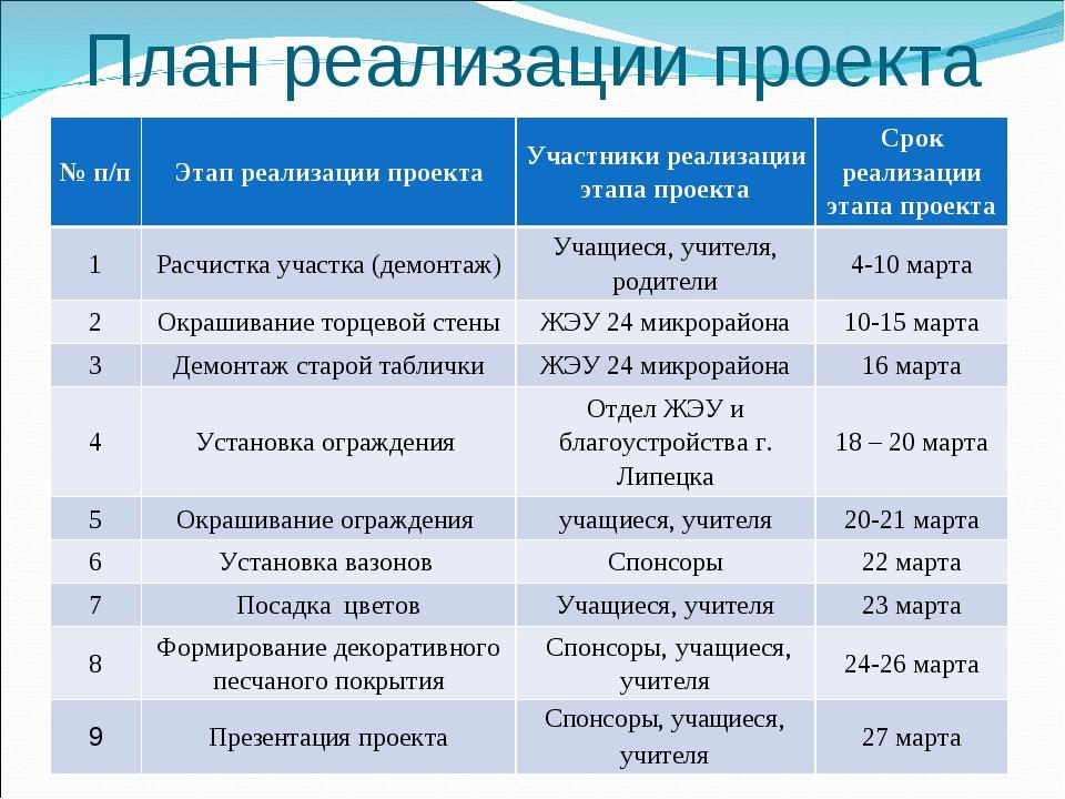 План реализации проекта № п/пЭтап реализации проектаУчастники реализации эт...