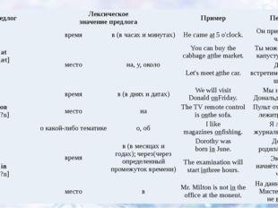 Предлог Лексическое значение предлога Пример Перевод at [æt] время в(в часах