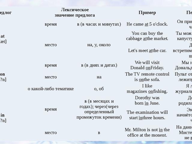 Предлог Лексическое значение предлога Пример Перевод at [æt] время в(в часах...
