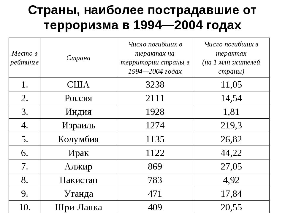 Страны, наиболее пострадавшие от терроризма в 1994—2004 годах Место в рейтинг...