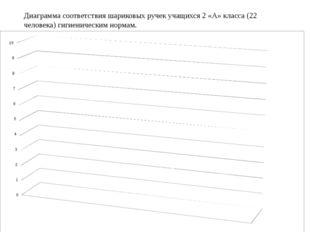 Диаграмма соответствия шариковых ручек учащихся 2 «А» класса (22 человека) г