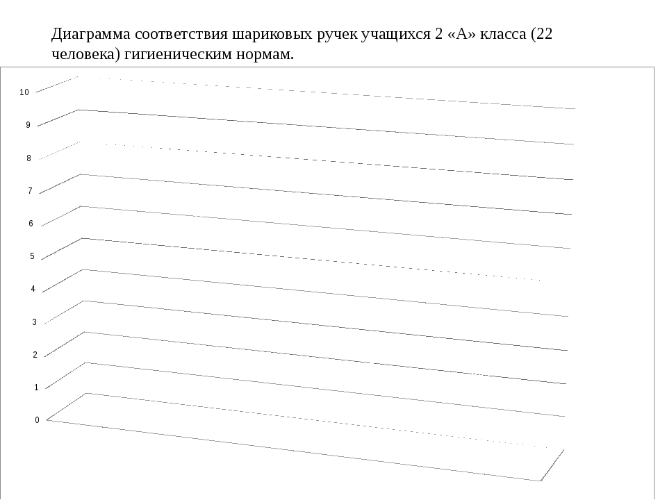 Диаграмма соответствия шариковых ручек учащихся 2 «А» класса (22 человека) г...