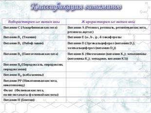 Водорастворимые витаминыЖирорастворимые витамины Витамин С (Аскорбиновая кис