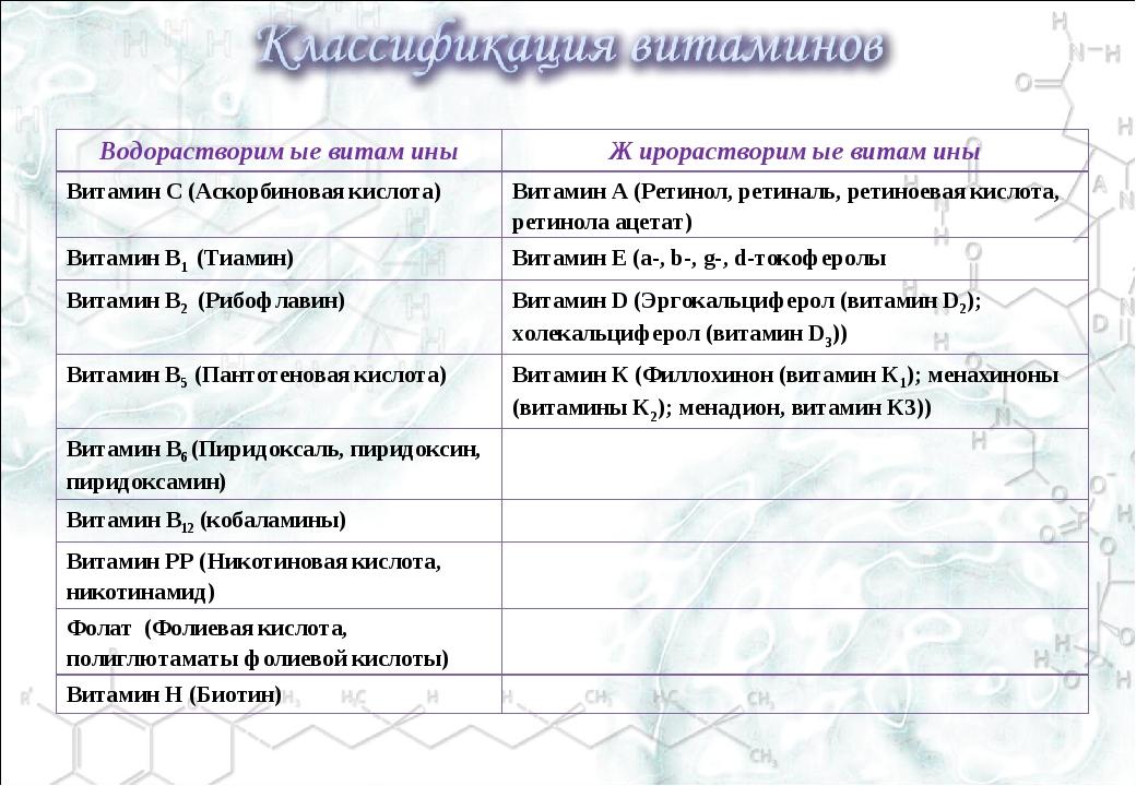 Водорастворимые витаминыЖирорастворимые витамины Витамин С (Аскорбиновая кис...