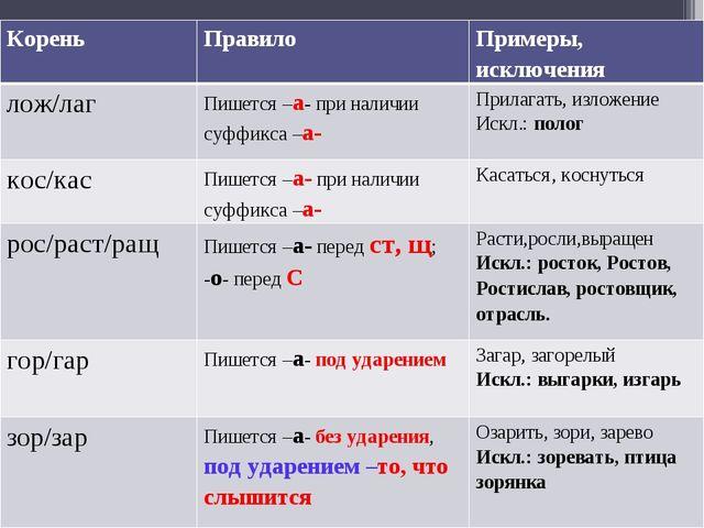 КореньПравилоПримеры, исключения лож/лагПишется –а- при наличии суффикса –...