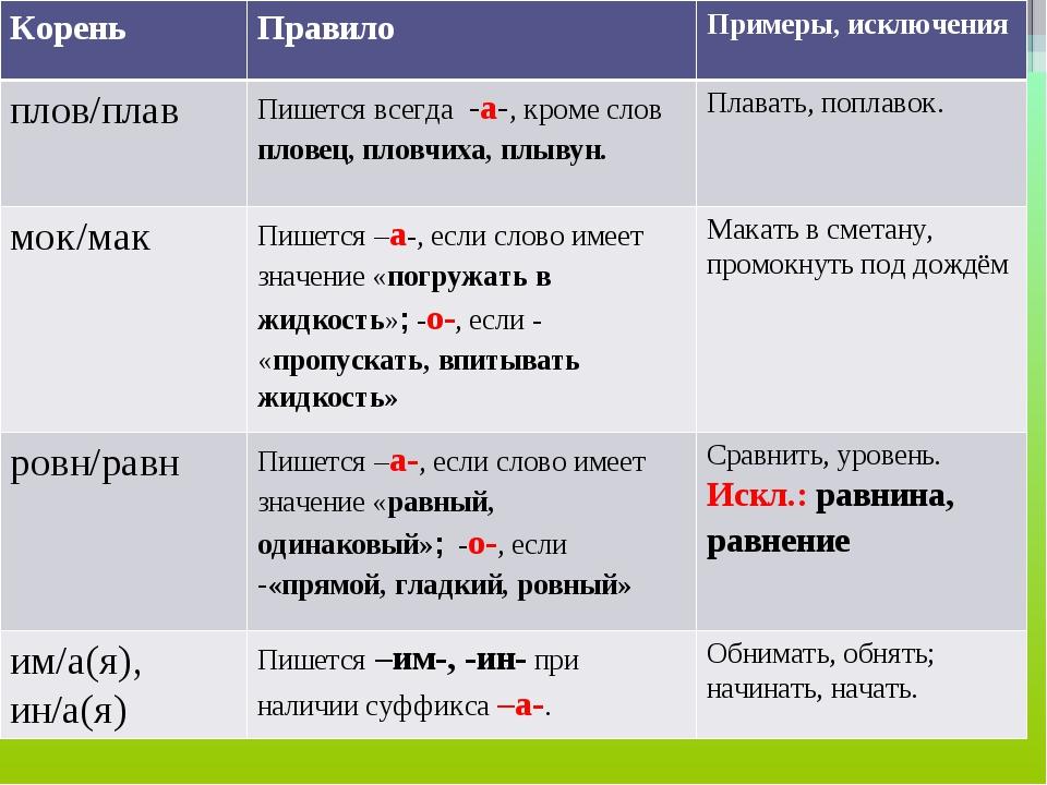 КореньПравилоПримеры, исключения плов/плавПишется всегда -а-, кроме слов п...