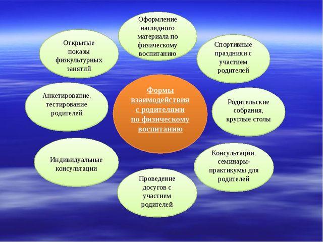 Консультации, семинары-практикумы для родителей  Родительские собрания, кру...