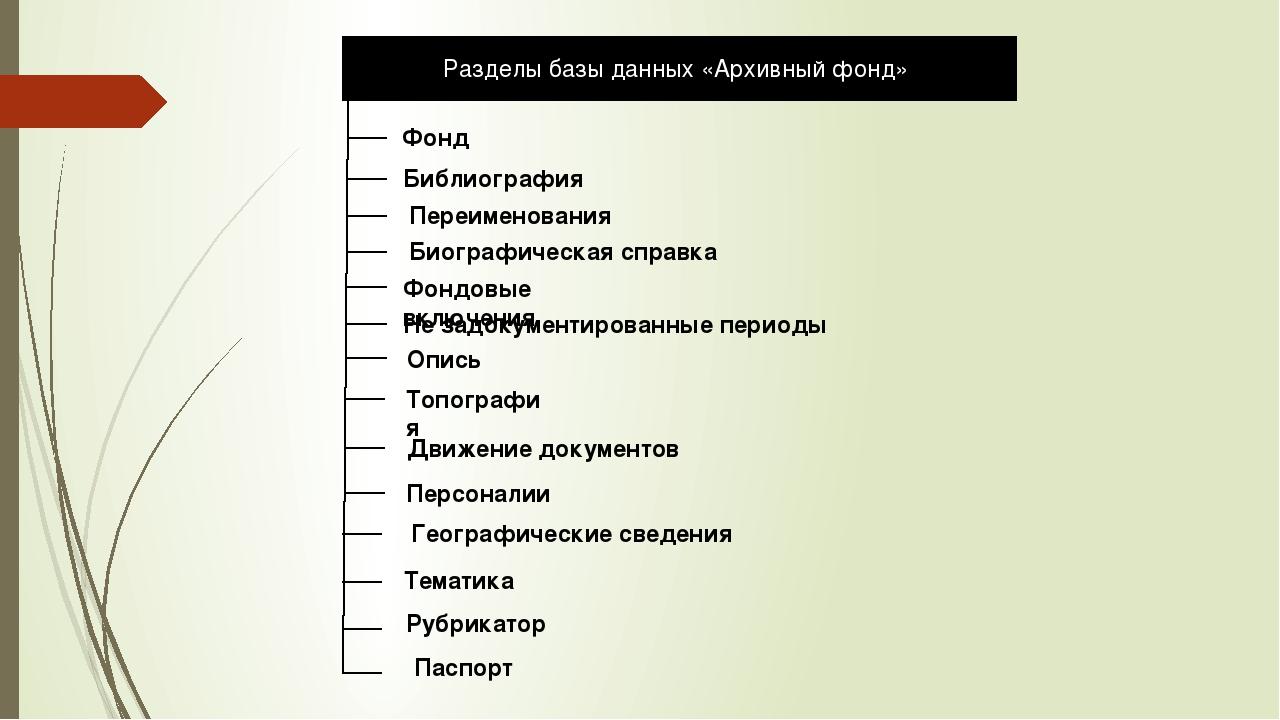 Разделы базы данных «Архивный фонд» Фонд Библиография Переименования Биографи...