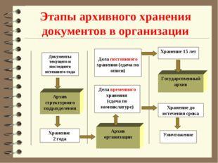 Этапы архивного хранения документов в организации Архив структурного подразде