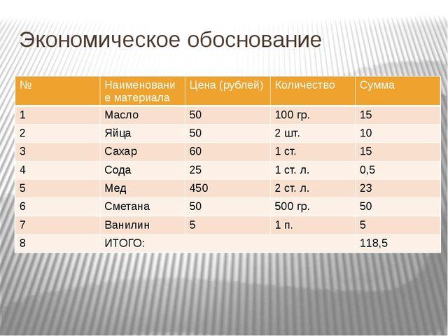 Экономическое обоснование № Наименование материала Цена (рублей) Количество С...
