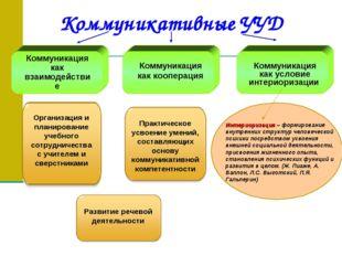 Коммуникативные УУД Коммуникация как взаимодействие Коммуникация как кооперац