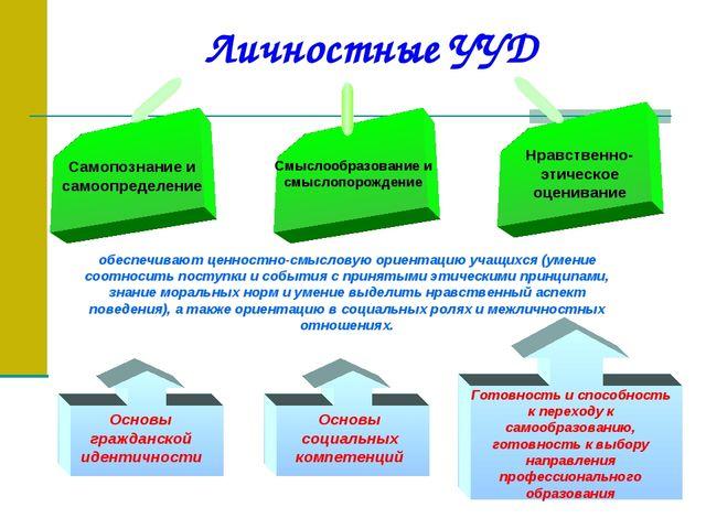 Личностные УУД Самопознание и самоопределение Смыслообразование и смыслопорож...