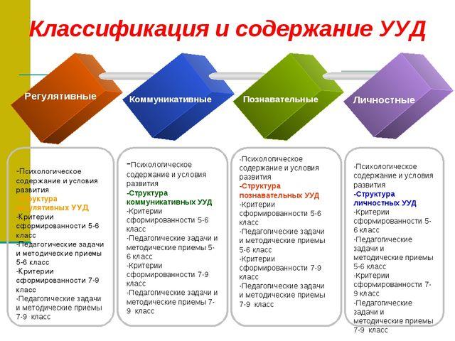 -Психологическое содержание и условия развития -Структура регулятивных УУД -...