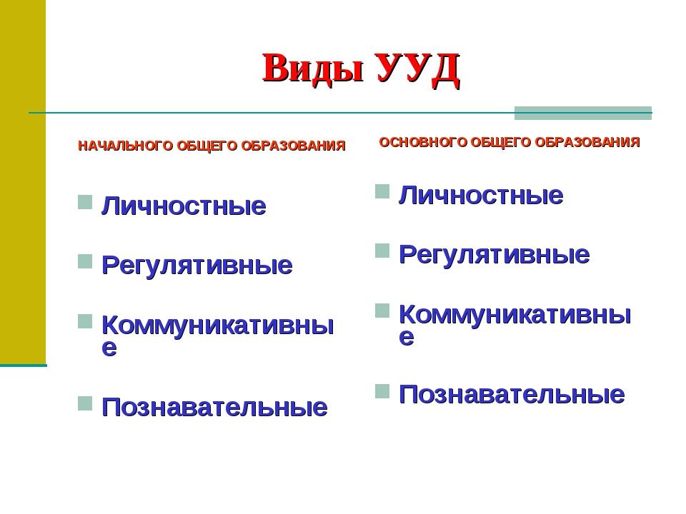 Виды УУД НАЧАЛЬНОГО ОБЩЕГО ОБРАЗОВАНИЯ Личностные Регулятивные Коммуникативны...
