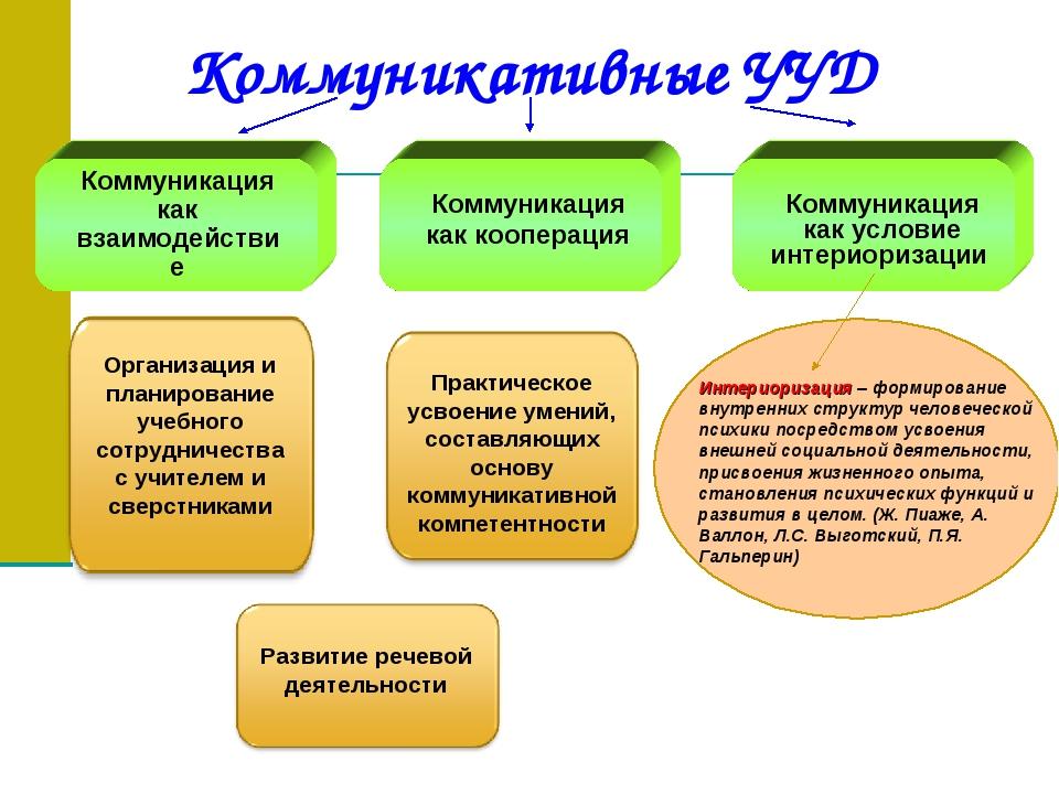 Коммуникативные УУД Коммуникация как взаимодействие Коммуникация как кооперац...