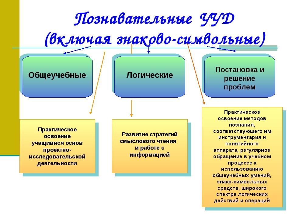 Познавательные УУД (включая знаково-символьные)