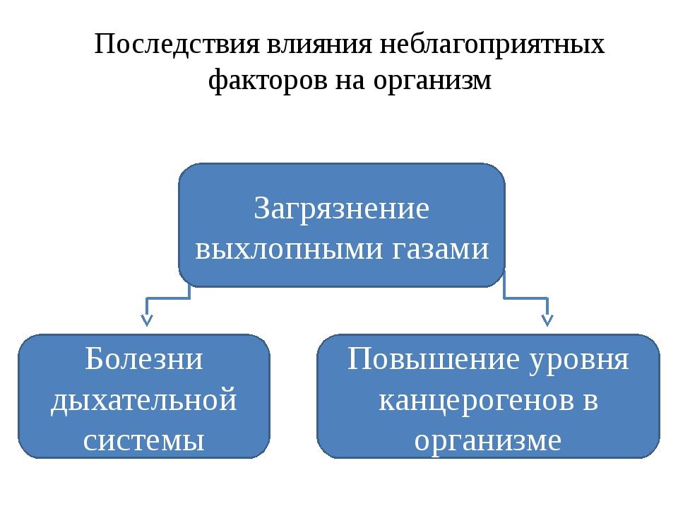 Неблагоприятные факторы в Заводоуковске Последствия влияния неблагоприятных ф...