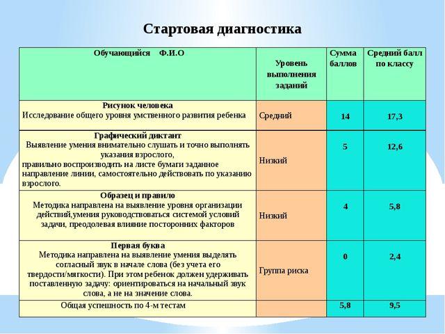 Стартовая диагностика Обучающийся Ф.И.О Уровень выполнения заданий Сумма б...