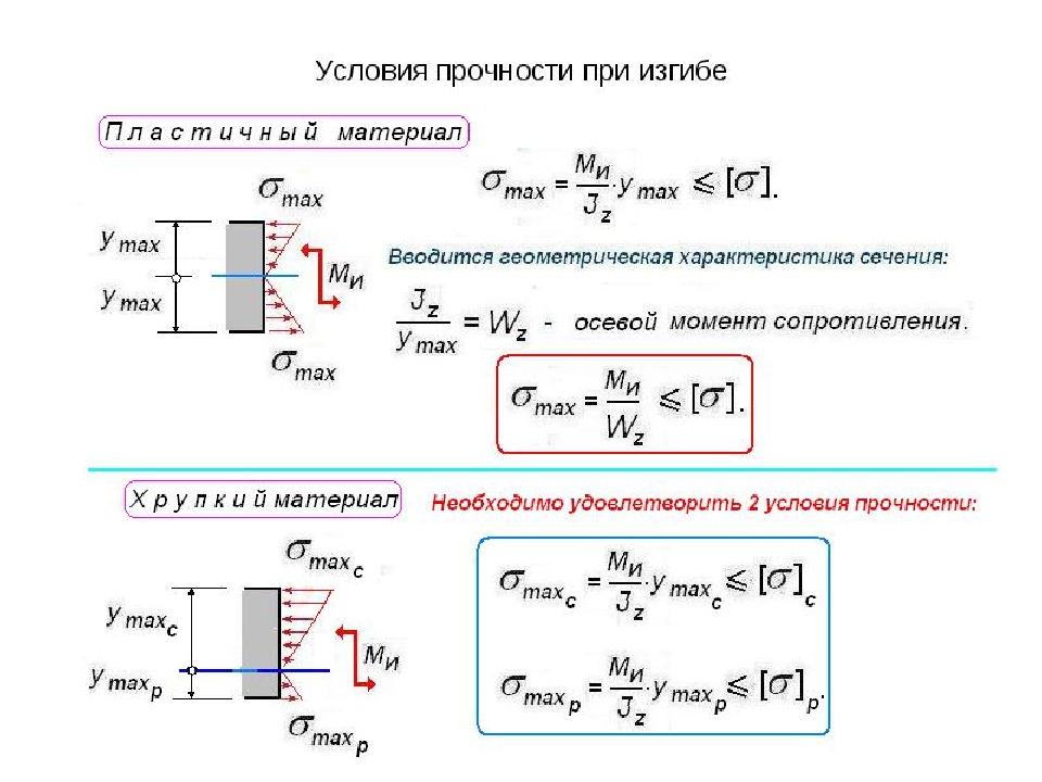 16:36) а в справочники техника-конструктора под ред самохвалова я нашёл расчетные формулы допускаемых напряжений
