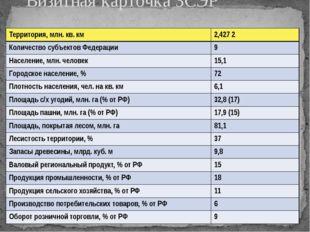 Визитная карточка ЗСЭР Территория, млн. кв. км 2,427 2 Количество субъектов Ф