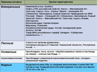 Природные ресурсы Краткая характеристика Минеральные Каменный уголь: Кузбасс