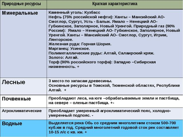 Природные ресурсы Краткая характеристика Минеральные Каменный уголь: Кузбасс...